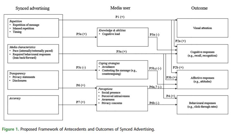Figure 1_framework synced advertising